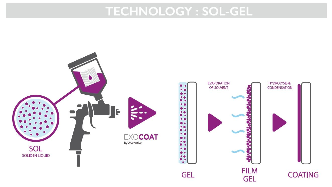 Technology of Sol-gel